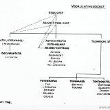 Organisatieschema Voorlichtingsdienst