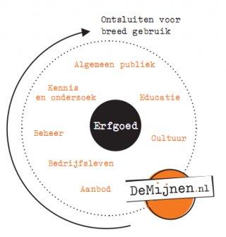 Over deMijnen.nl